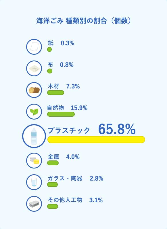 今、知っておきたい海洋ごみの実情 海と日本PROJECT【日本財団】